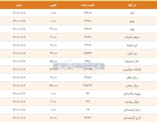 قیمت دلار، یورو و پوند امروز هشتم بهمن 98