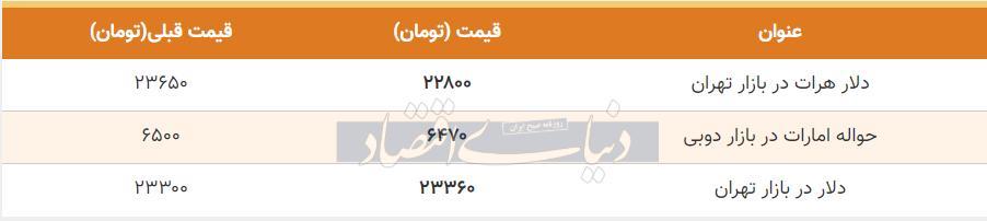 قیمت دلار در بازار امروز تهران 14 مرداد 99