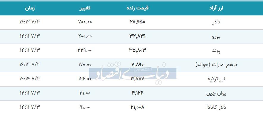 قیمت دلار، یورو و پوند امروز سوم مهر 99