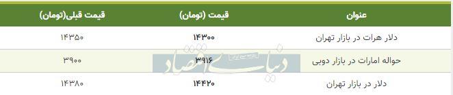 قیمت دلار در بازار امروز تهران اول اسفند 98