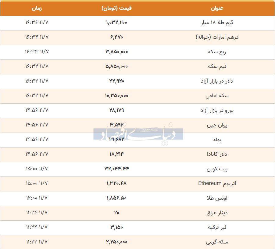 قیمت طلا، سکه و دلار امروز هفتم بهمن 99