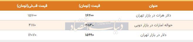 قیمت دلار در بازار امروز تهران هشتم اردیبهشت 99