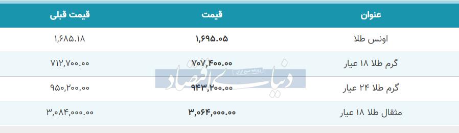 قیمت طلا امروز 19 خرداد 99