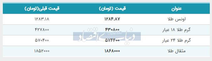 قیمت طلا امروز چهارم خرداد
