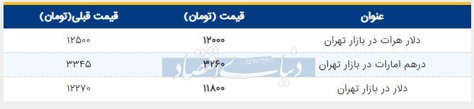قیمت دلار در بازار امروز تهران 25 تیر 98