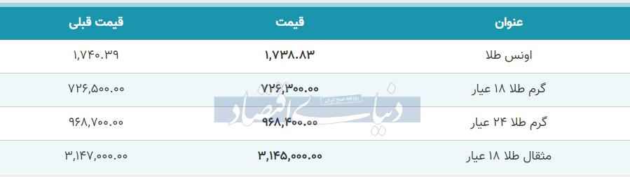 قیمت طلا امروز 13 خرداد 99