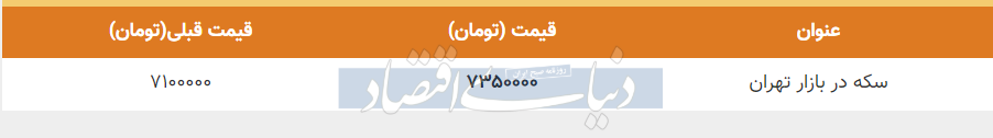 قیمت سکه در بازار امروز تهران 27 اردیبهشت 99