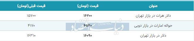 قیمت دلار در بازار امروز تهران ششم اردیبهشت 99