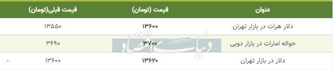 قیمت دلار در بازار امروز تهران ششم بهمن 98