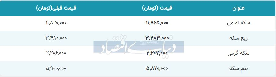 قیمت سکه امروز اول مهر 1400