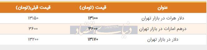 قیمت دلار در بازار امروز تهران پنجم تیر