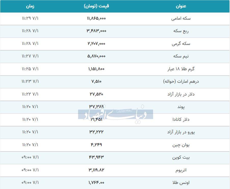 قیمت طلا، سکه و دلار امروز اول مهر 1400
