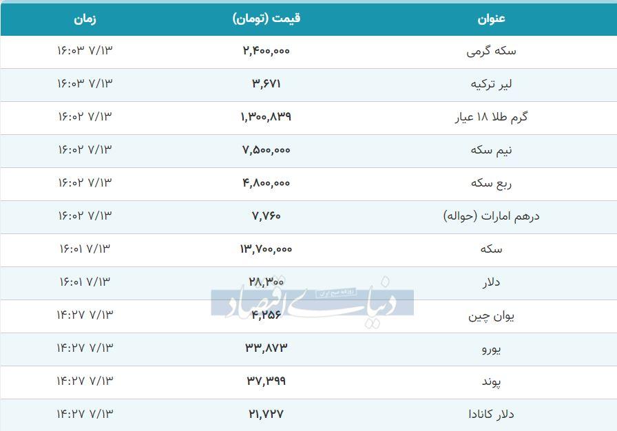 قیمت طلا، سکه و دلار امروز 13 مهر 99