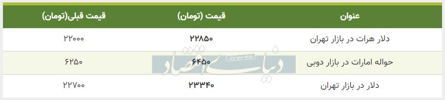 قیمت دلار در بازار امروز تهران 23 تیر 99