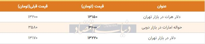 قیمت دلار در بازار امروز تهران دوم دی 98