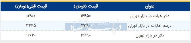 قیمت دلار در بازار امروز تهران 23 تیر 98