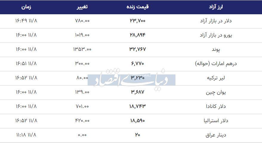 قیمت دلار، یورو و پوند امروز هشتم بهمن 99