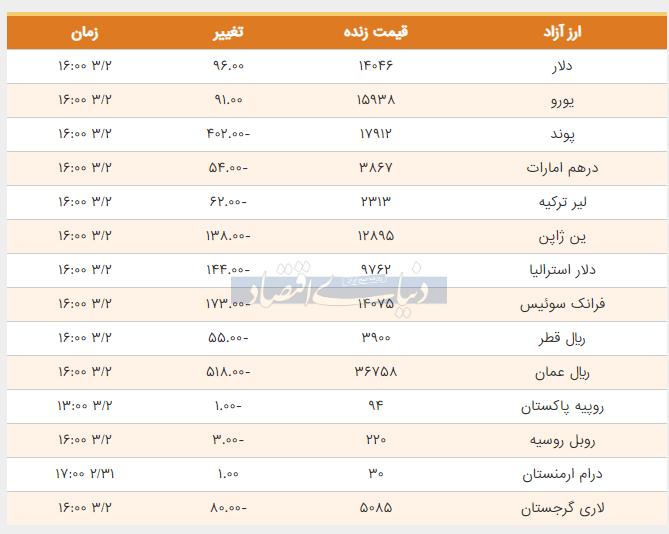 قیمت دلار، یورو و پوند امروز دوم خرداد