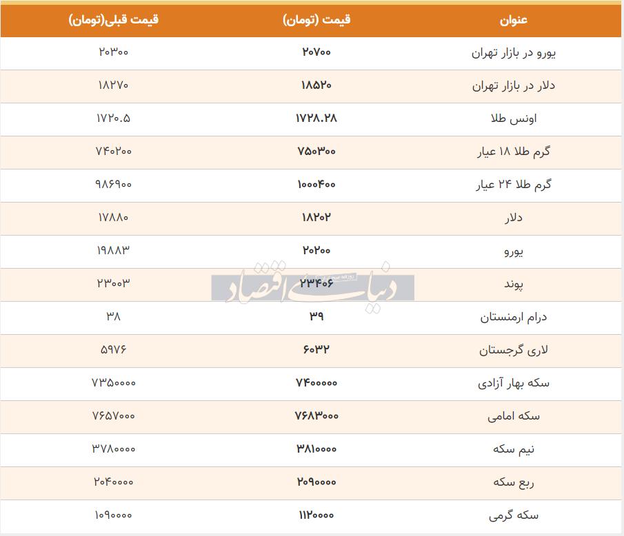 قیمت طلا، سکه و دلار امروز 27 خرداد 99