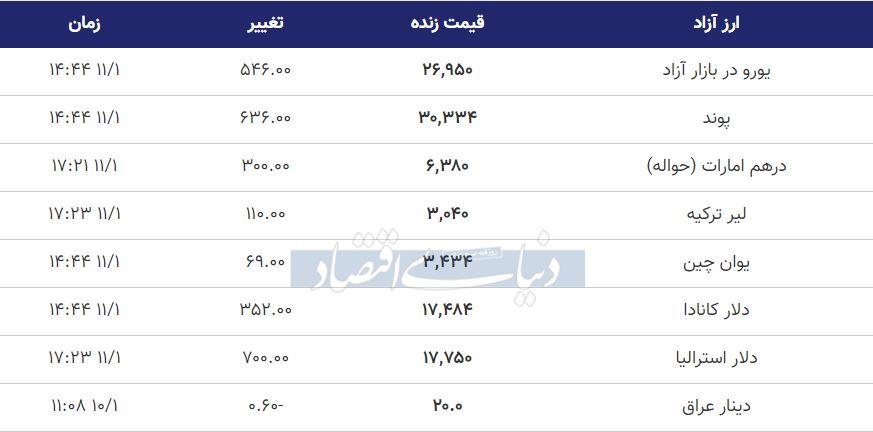 قیمت دلار، یورو و پوند امروز اول بهمن 99