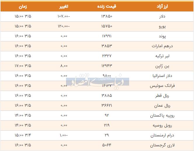 قیمت دلار و یورو امروز پنجم خرداد