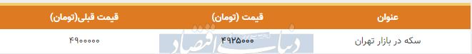 قیمت سکه در بازار امروز تهران پنجم بهمن 98