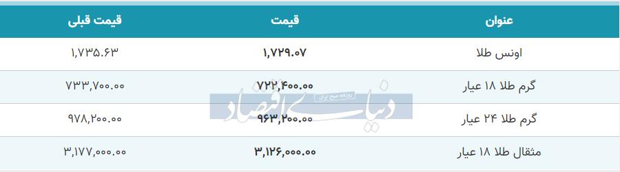 قیمت طلا امروز 11 خرداد 99