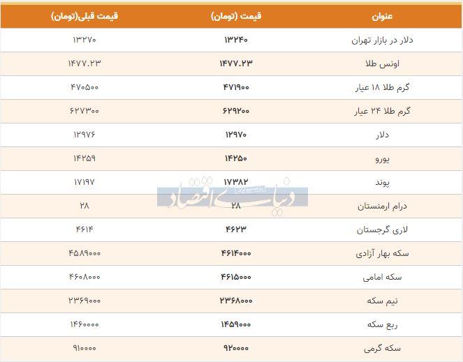 قیمت طلا، سکه و دلار امروز هفتم دی 98