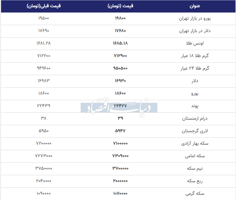 قیمت طلا، سکه و دلار امروز 18 خرداد 99