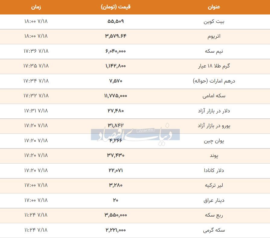 قیمت طلا، سکه و دلار امروز 18 مهر 1400