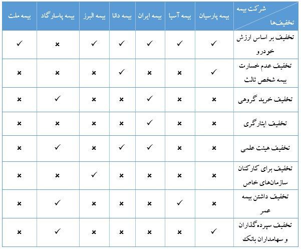 جدول تخفیف بیمه ای