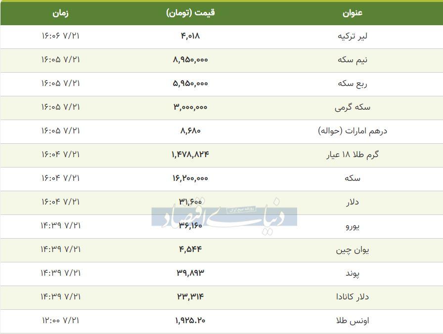 قیمت طلا، سکه و دلار امروز 21 مهر 99