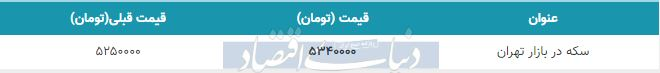 قیمت سکه در بازار امروز تهران 30 بهمن 98