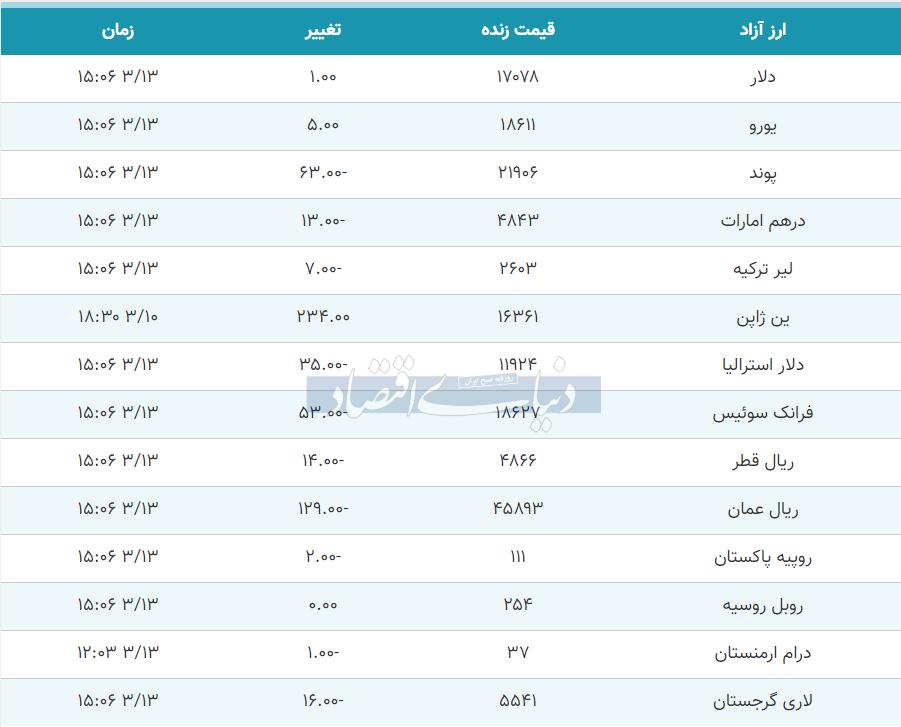 قیمت دلار، یورو و پوند امروز 13 خرداد 99