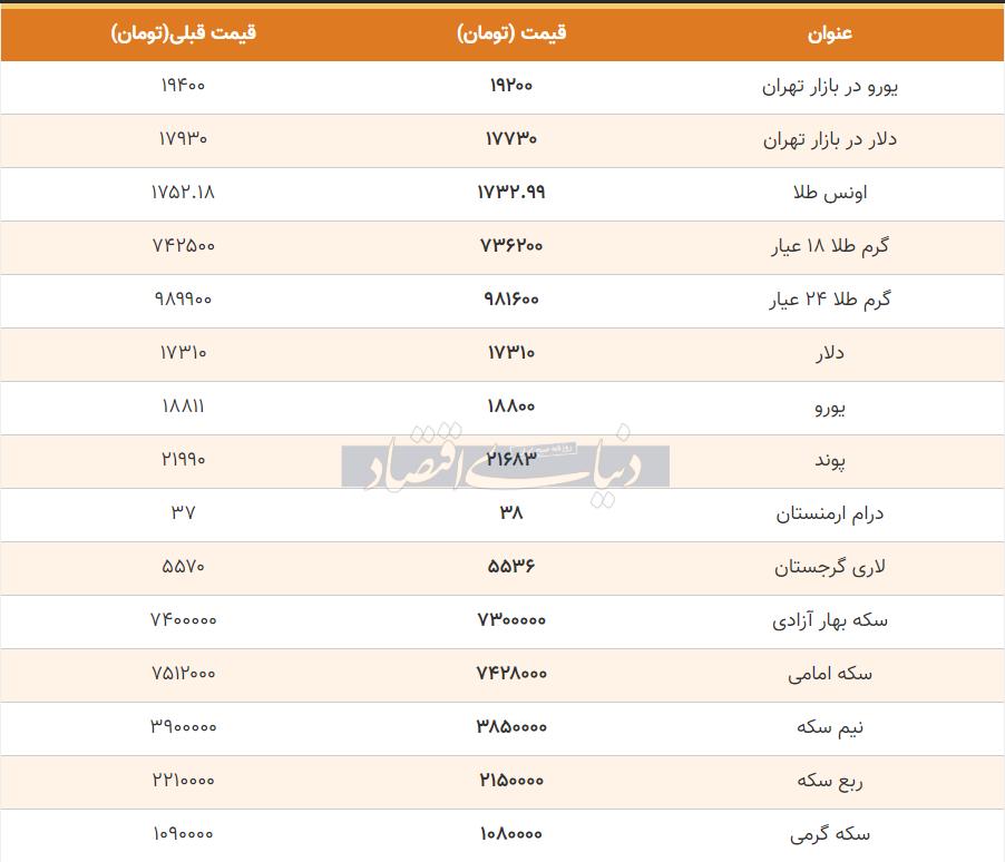 قیمت طلا، سکه و دلار امروز اول خرداد 99