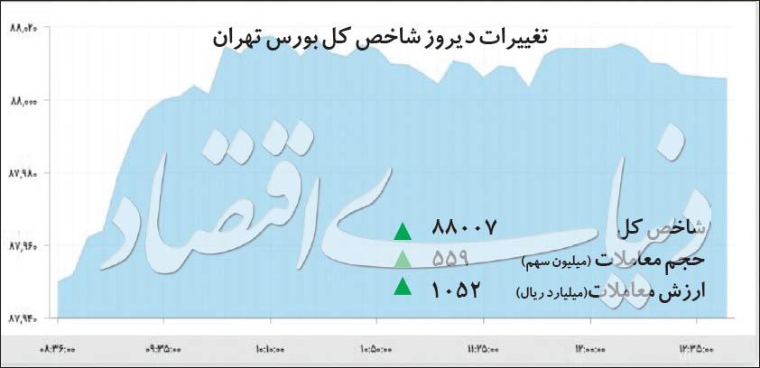 تغییرات دیروز شاخص کل بورس تهران