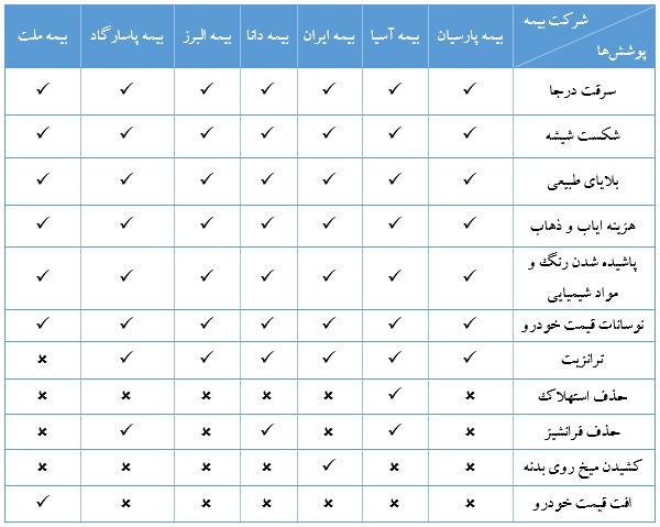 جدول پوشش بیمه ای