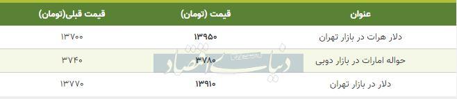 قیمت دلار در بازار امروز تهران 20 بهمن 98