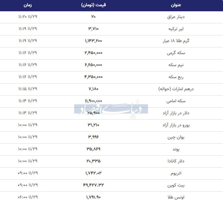 قیمت طلا، سکه و دلار امروز 29 بهمن 99