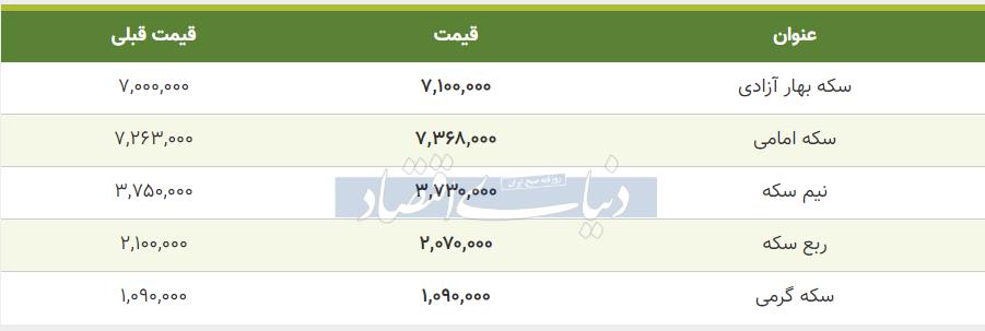 قیمت سکه امروز هشتم خرداد 99