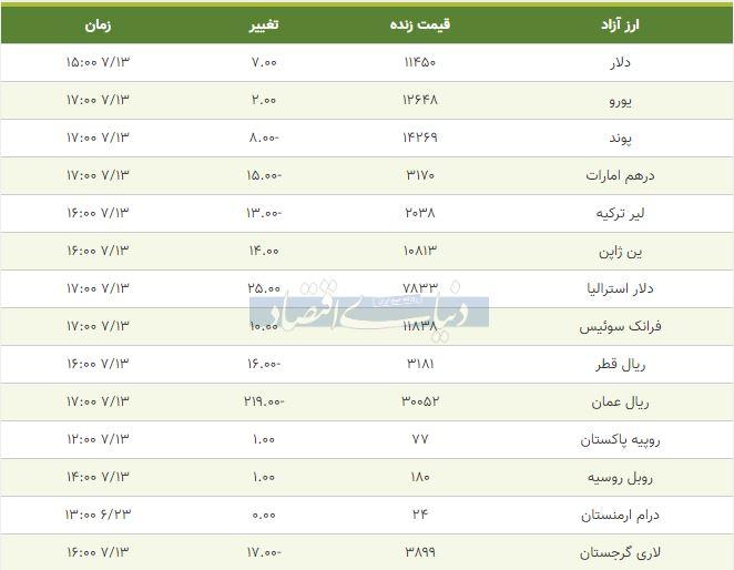 قیمت دلار، یورو و پوند امروز 13 مهر 98