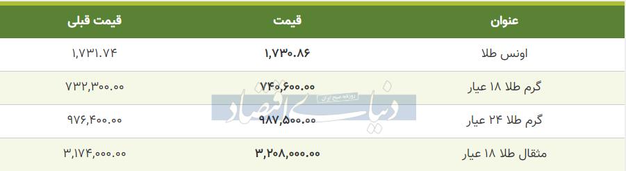 قیمت طلا امروز 25 خرداد 99