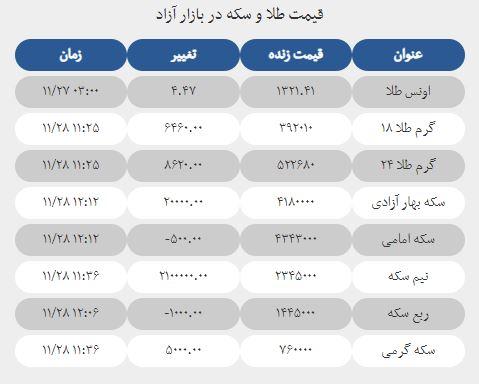 قیمت سکه، نیم سکه و ربع سکه امروز یک شنبه 28 بهمن 1397