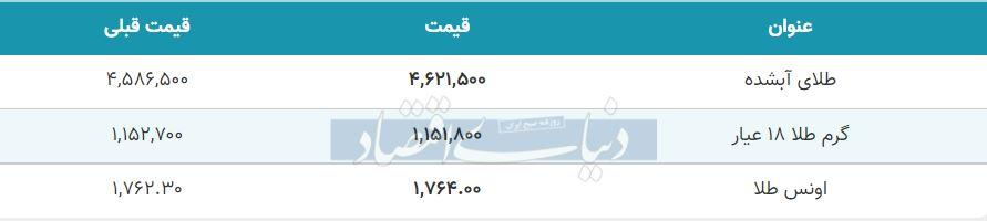 قیمت طلا امروز اول مهر 1400