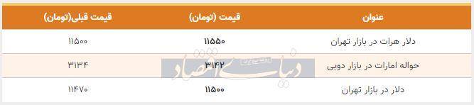قیمت دلار در بازار امروز تهران 16 مهر 98