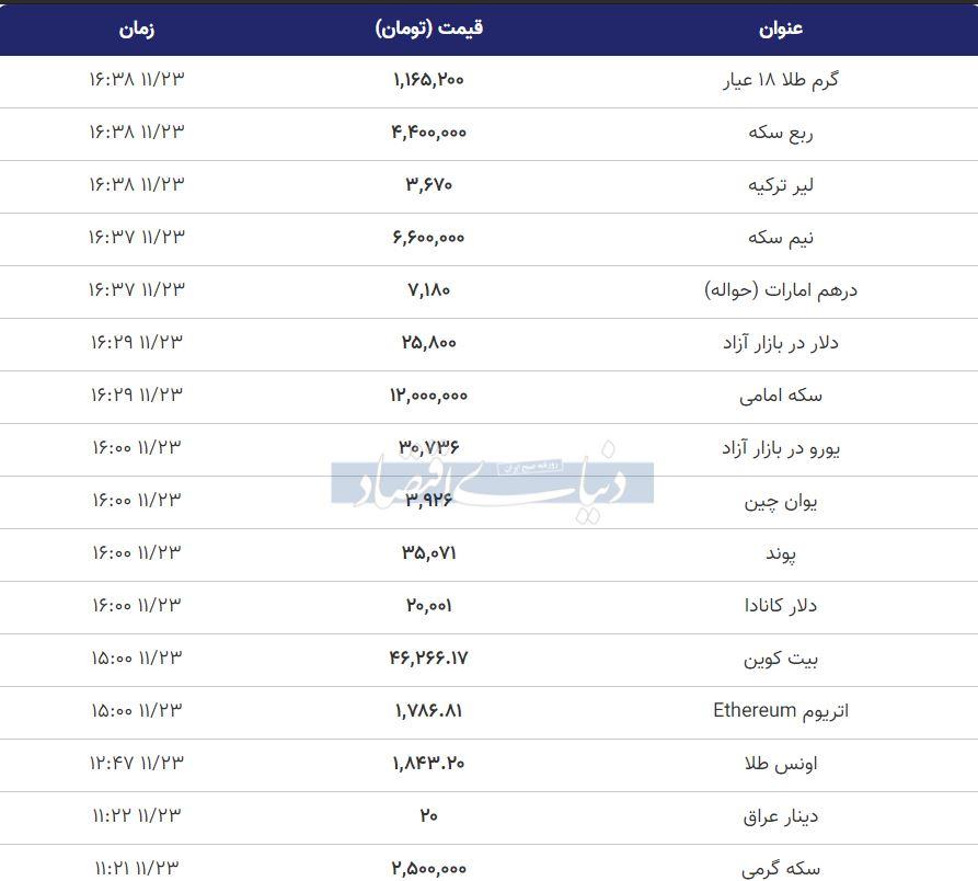 قیمت طلآ، سکه و دلار امروز 23 بهمن 99