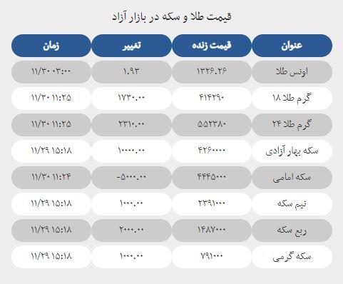 قیمت طلا و سکه امروز 30 بهمن 1397