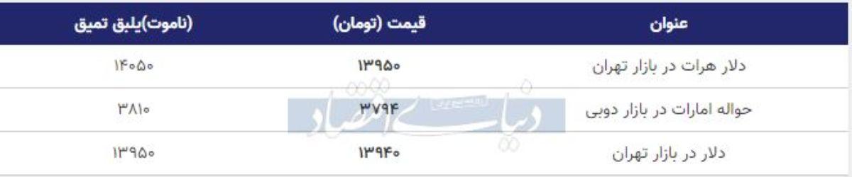 قیمت دلار در بازار امروز تهران 26 بهمن 98