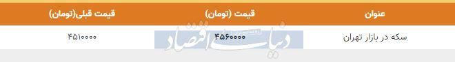 قیمت سکه در بازار امروز تهران دوم دی 98