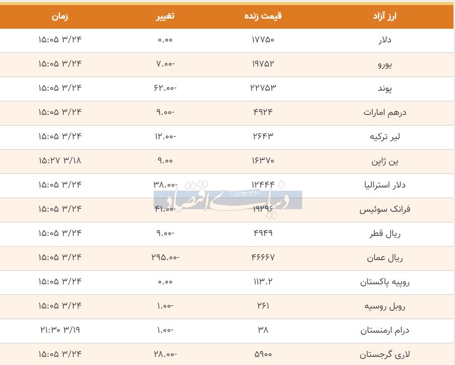 قیمت دلار، یورو و پوند امروز 24 خرداد 99